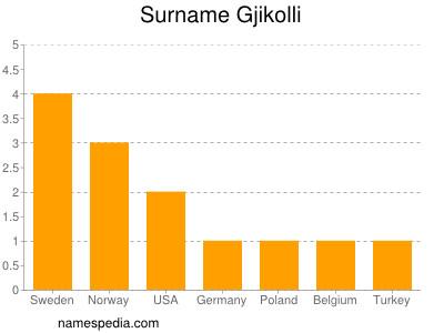 Surname Gjikolli