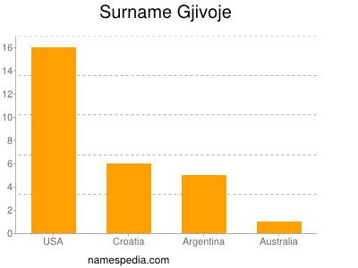 Surname Gjivoje