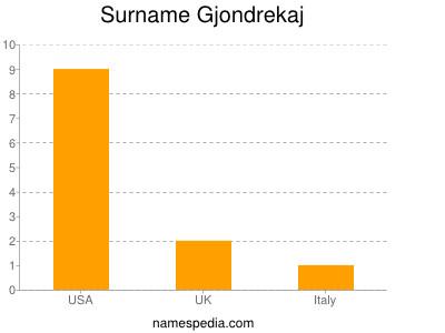 Surname Gjondrekaj