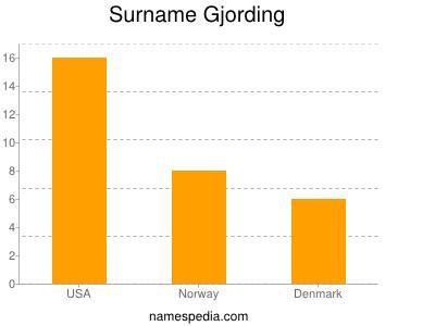Surname Gjording