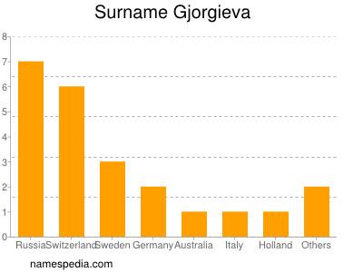 Surname Gjorgieva