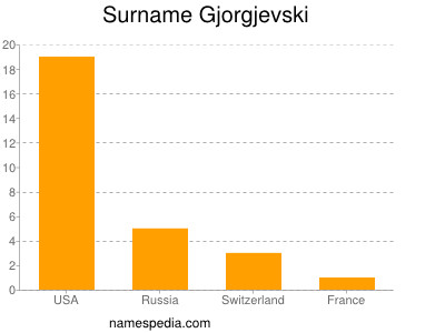 Surname Gjorgjevski
