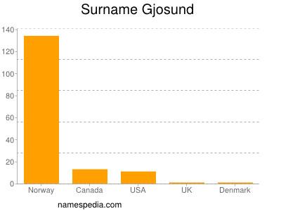 Surname Gjosund