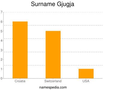 Surname Gjugja