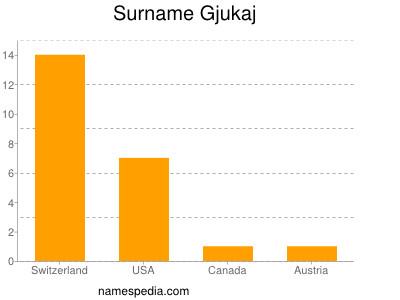 Surname Gjukaj