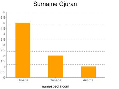 Surname Gjuran