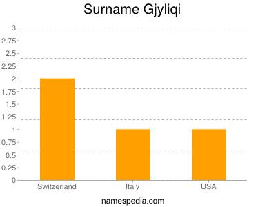 Surname Gjyliqi