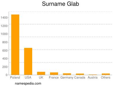 Surname Glab