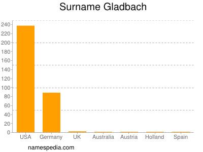 Surname Gladbach