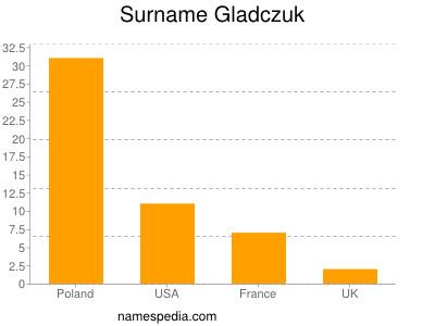 Surname Gladczuk