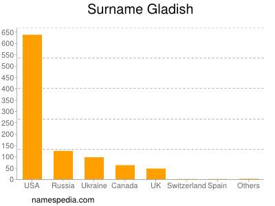 Surname Gladish