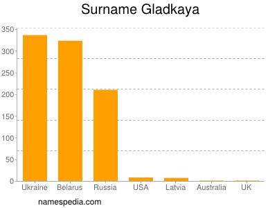 Surname Gladkaya