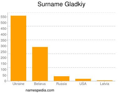 Surname Gladkiy