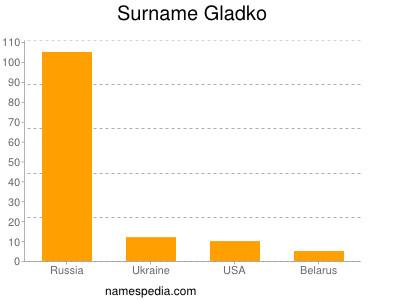 Surname Gladko