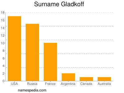 Surname Gladkoff