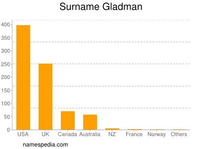 Surname Gladman