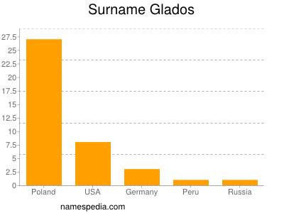 Surname Glados