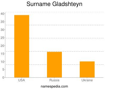 Surname Gladshteyn