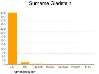 Surname Gladstein
