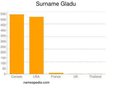 Surname Gladu