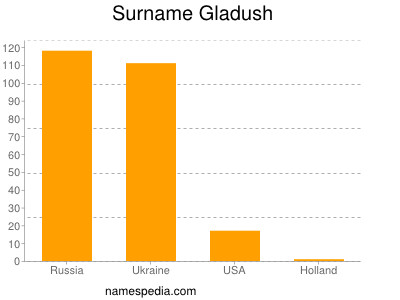Surname Gladush