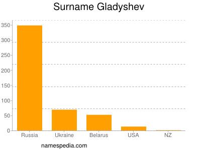 Surname Gladyshev