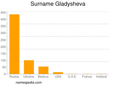 Surname Gladysheva