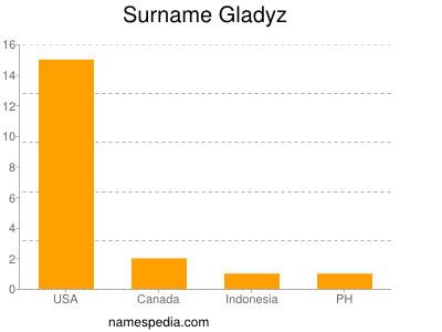 Surname Gladyz