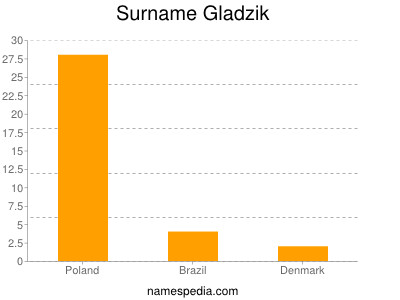 Surname Gladzik