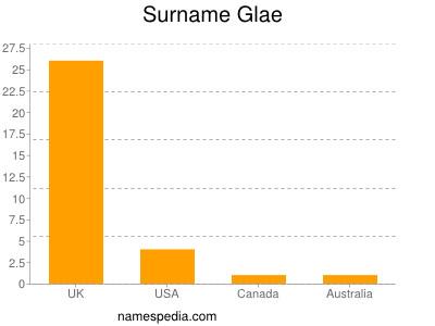 Surname Glae