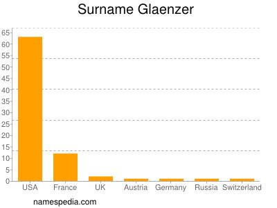 Surname Glaenzer