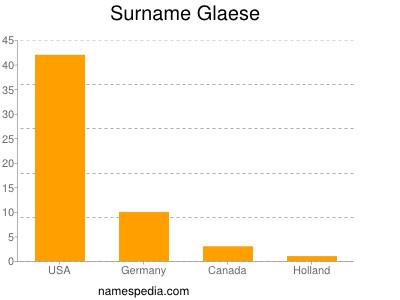 Surname Glaese