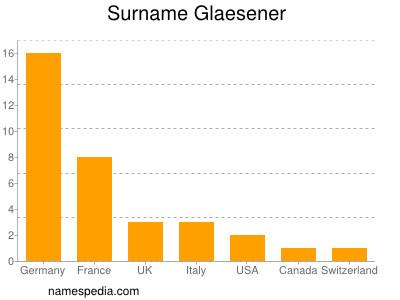Surname Glaesener