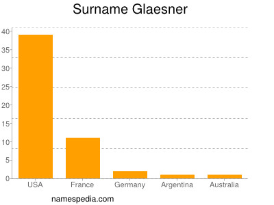 Surname Glaesner