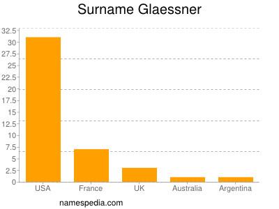 Surname Glaessner