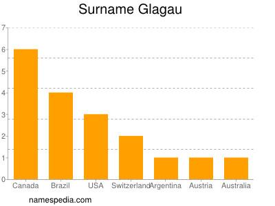 Surname Glagau