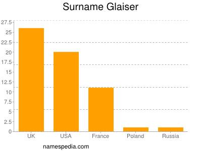 Surname Glaiser