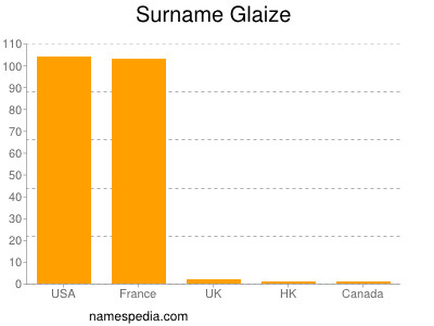 Surname Glaize