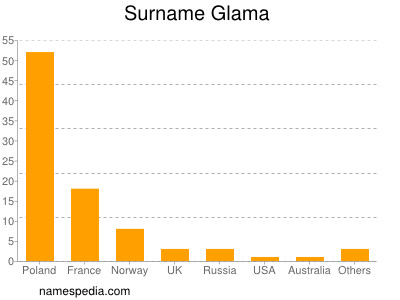 Surname Glama