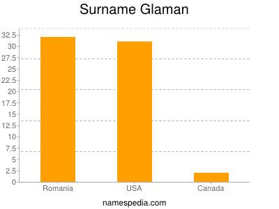 Surname Glaman