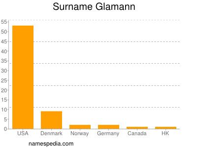 Surname Glamann