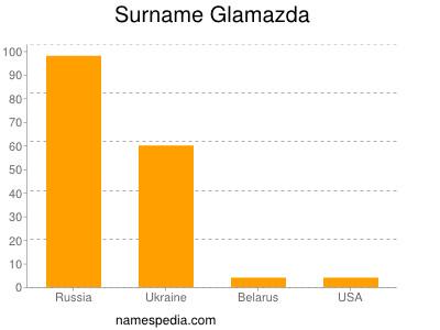 Surname Glamazda