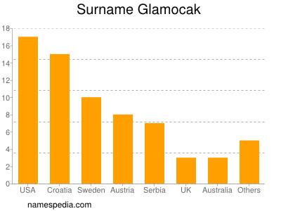 Surname Glamocak