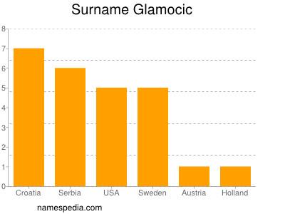 Surname Glamocic