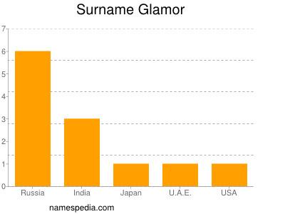 Surname Glamor