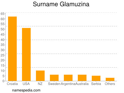 Surname Glamuzina