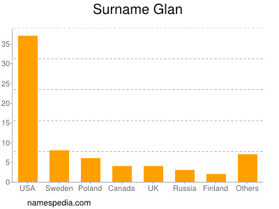 Surname Glan