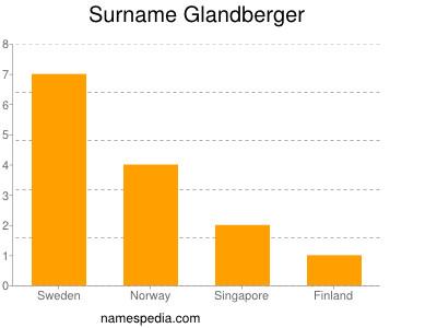 Surname Glandberger