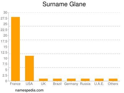 Surname Glane