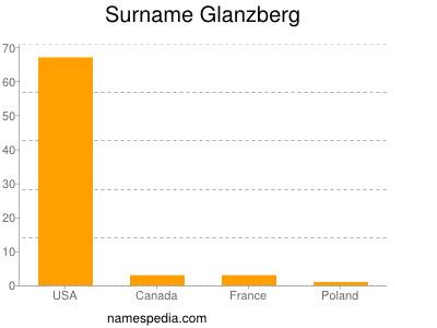 Surname Glanzberg